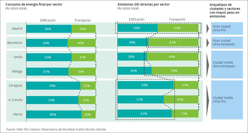 Alcanzar ciudades energéticamente sostenibles 2030 - Consumo y emisiones